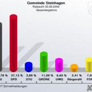 Ergebnis der Ratswahl-2009